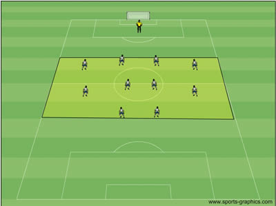 Pros and Cons of Midfield Pressing, High Pressure and Low Pressure