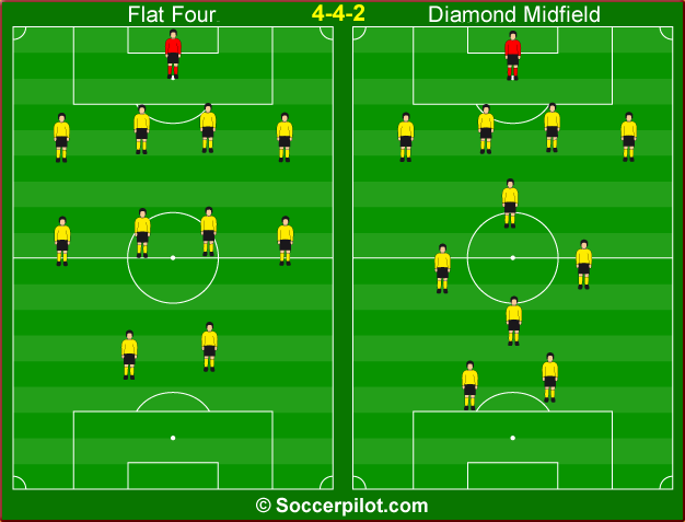 The 4-4-2 System (Diamond Midfield)